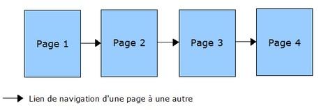 Arborescence D Un Site Web